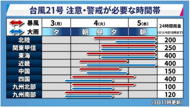 台風21号警戒が必要な時間帯