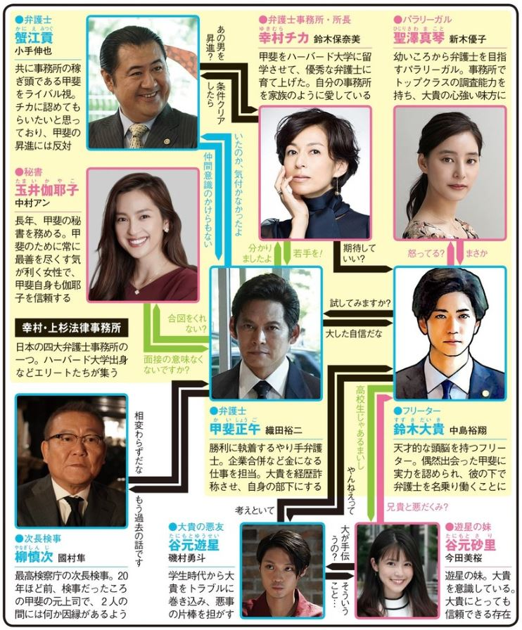 SUITS/スーツの相関図